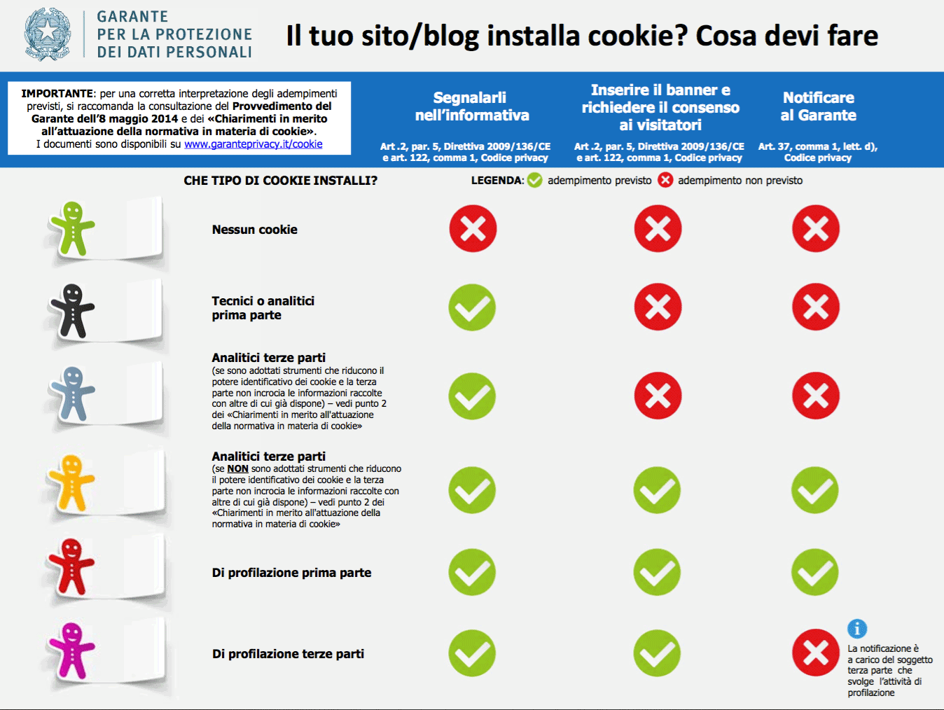 Infografica cookie e privacy