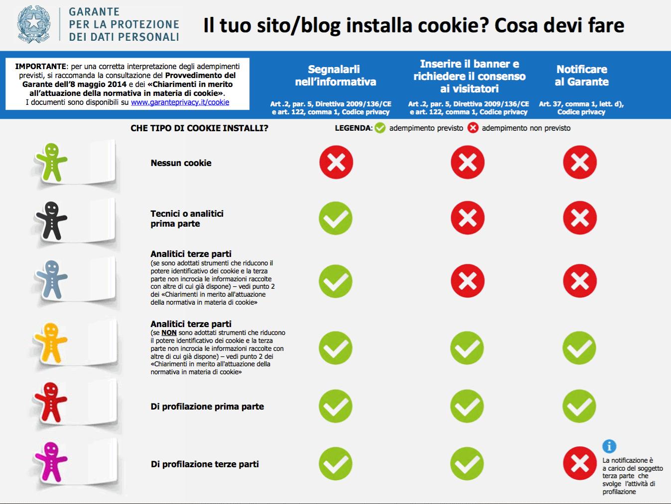 Infografica cookie e privacy
