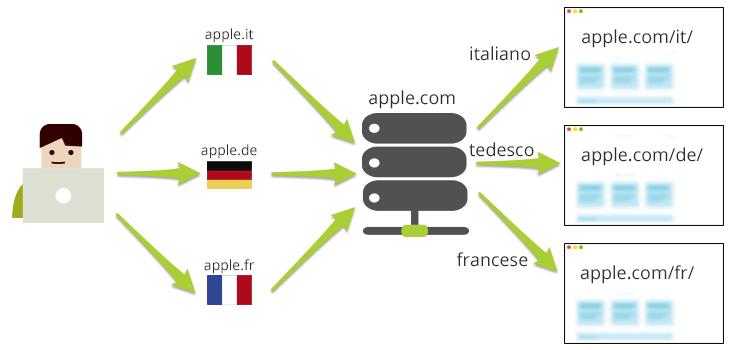 multilanguage site Apple
