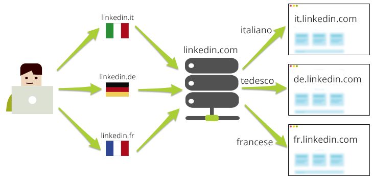 multilanguage_linkedin