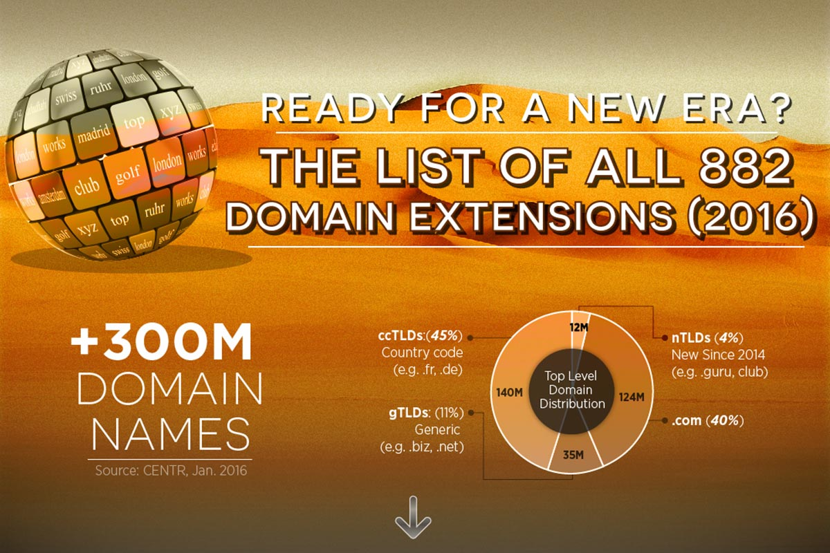 882 domain extensions
