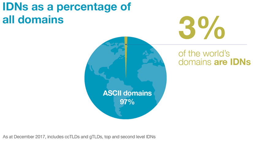 IDN World Report 2017 IDNs as a percentage of all domains