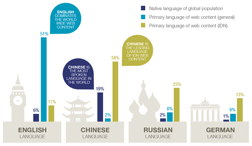 IDN World Report 2017 language diversity