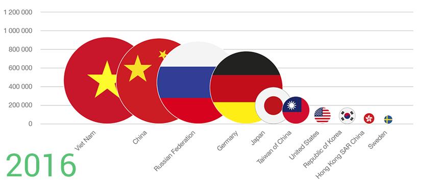 IDN World Report 2016 more popular