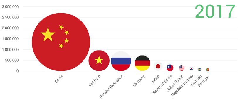 IDN World Report 2017 more popular