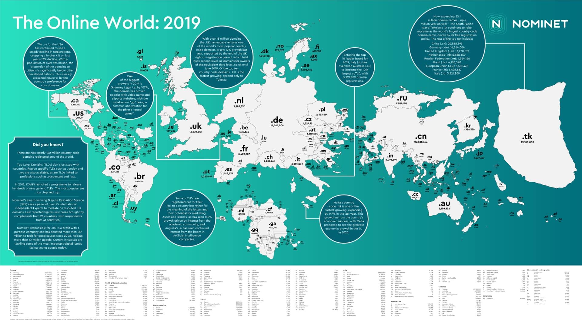 2019 ccTLD map